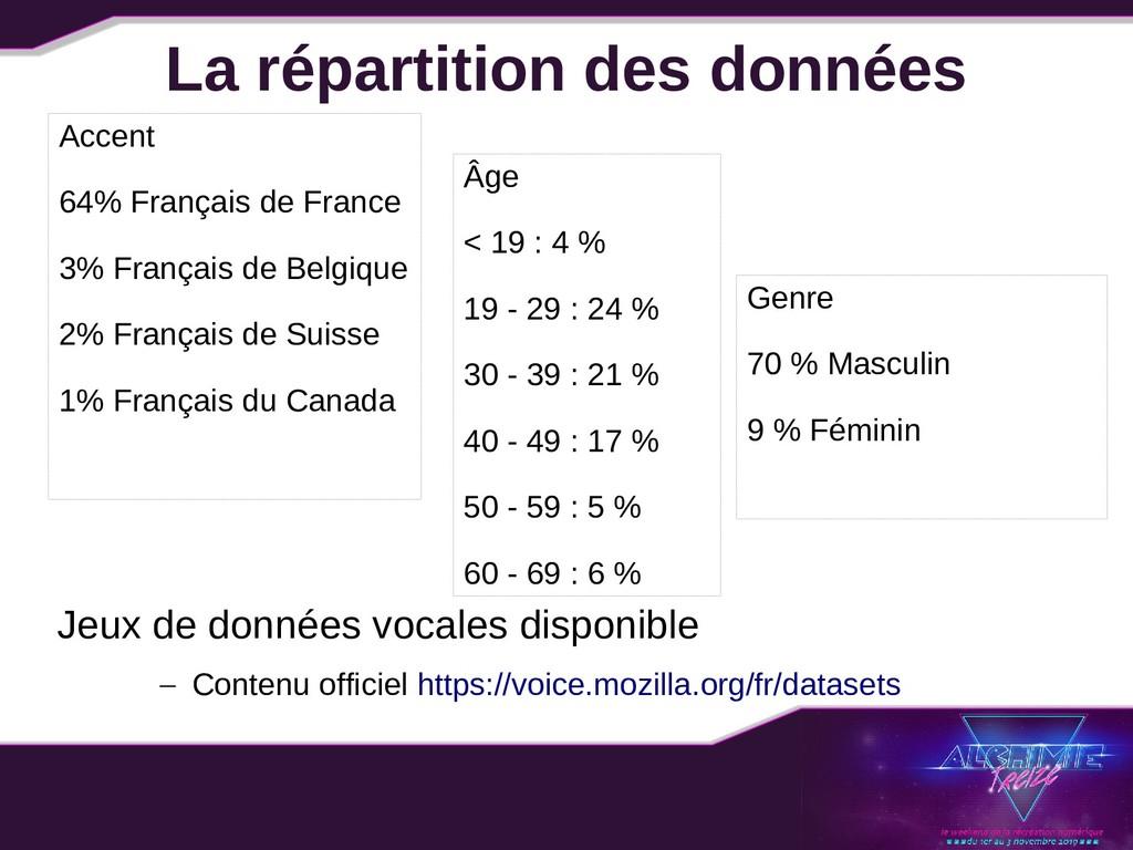 La répartition des données Accent 64% Français ...