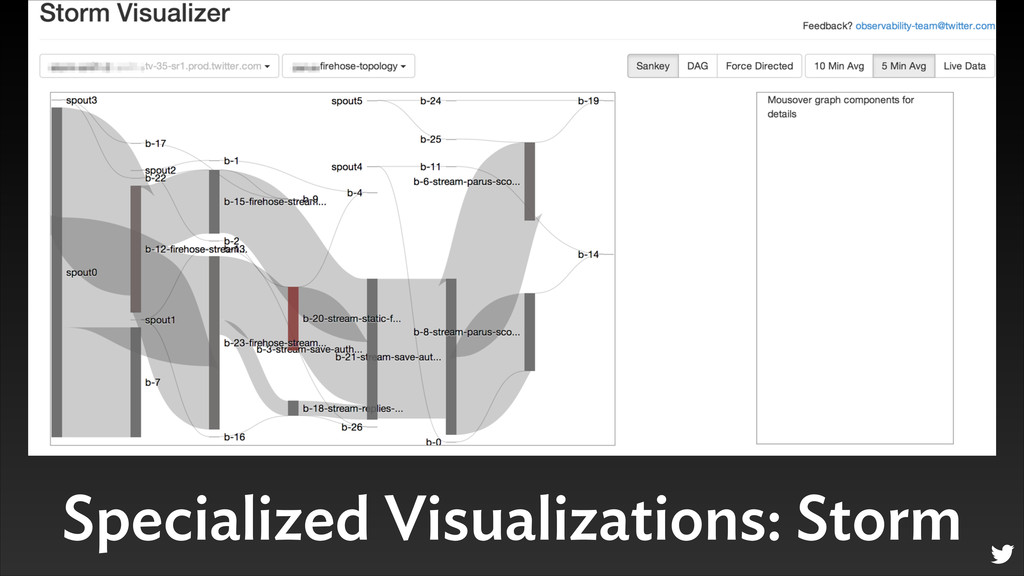 Specialized Visualizations: Storm