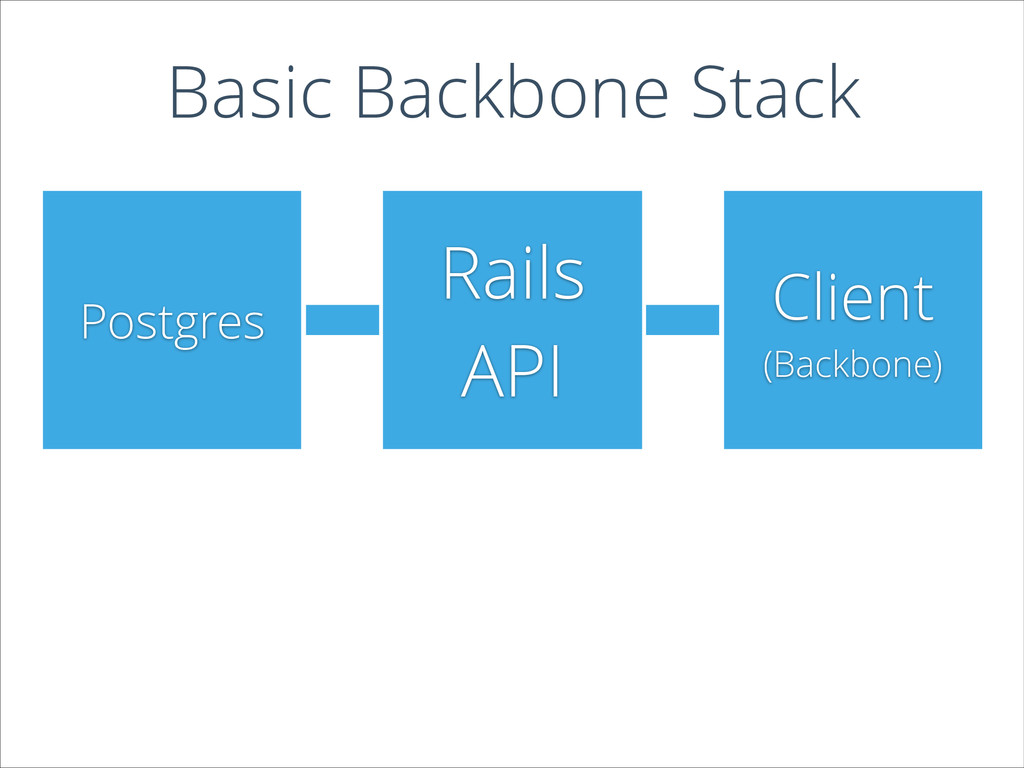 Postgres Rails API Client (Backbone) Basic Back...