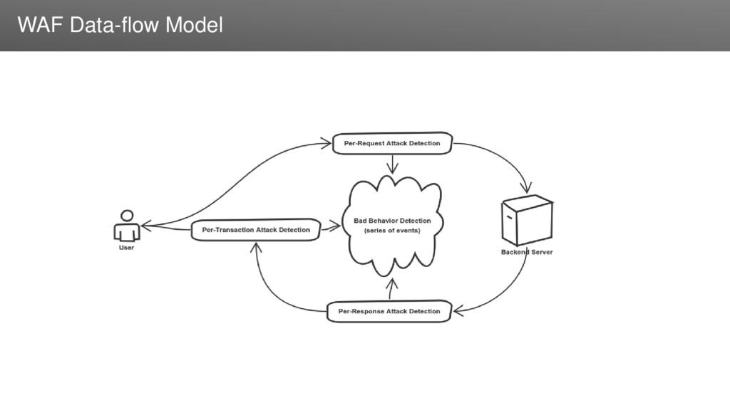 Заголовок WAF Data-flow Model