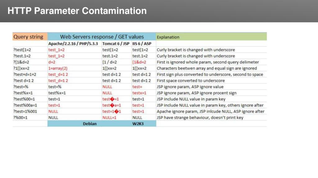 Заголовок HTTP Parameter Contamination
