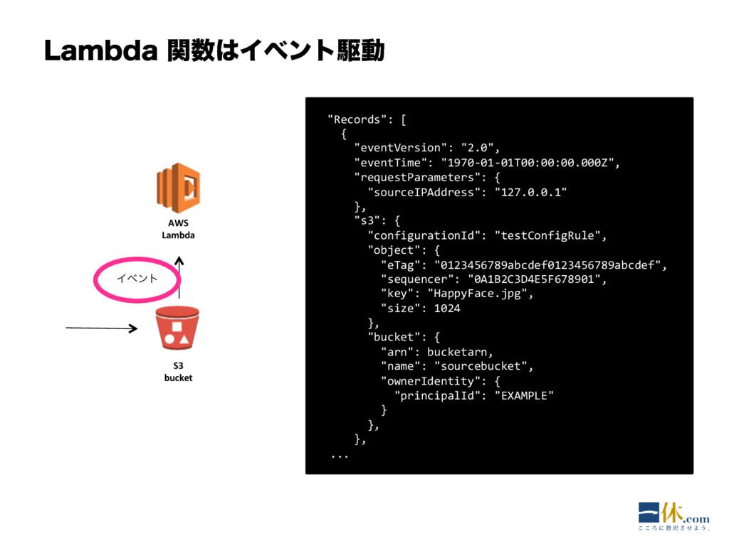 "-BNCEBؔΠϕϯτۦಈ AWS Lambda S3 bucket Πϕϯτ ""R..."