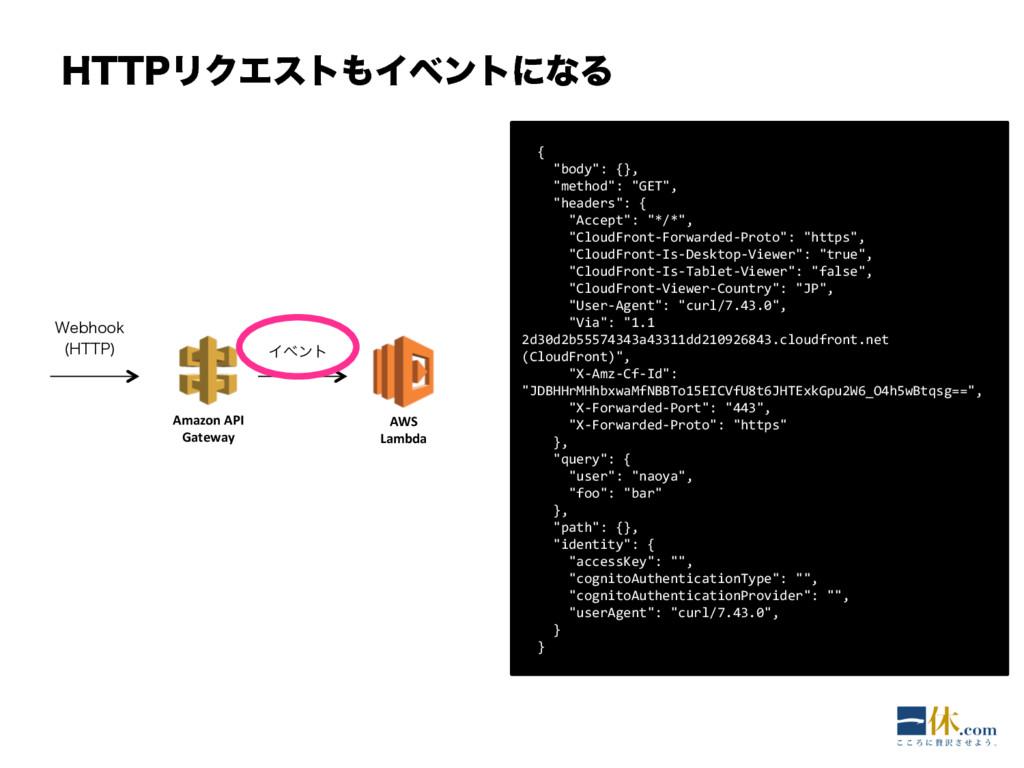 )551ϦΫΤετΠϕϯτʹͳΔ AWS Lambda Amazon API Gatewa...
