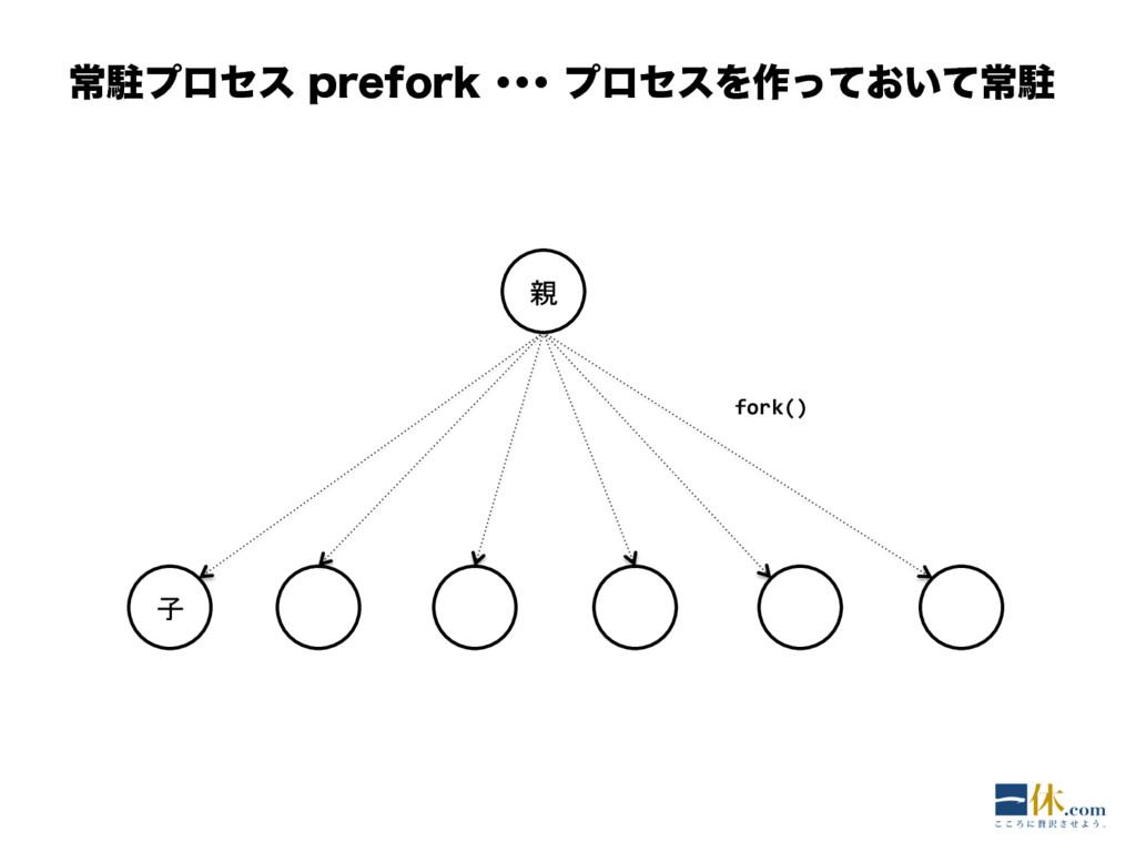 ৗறϓϩηεQSFGPSLŋŋŋϓϩηεΛ࡞͓͍ͬͯͯৗற 親 子 fork()