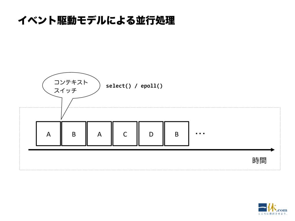 ΠϕϯτۦಈϞσϧʹΑΔฒߦॲཧ ؒ A B A C D B ・・・ select() ...