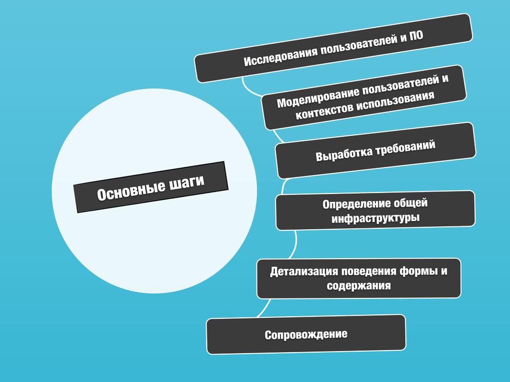 Основные шаги Моделирование пользователей и кон...