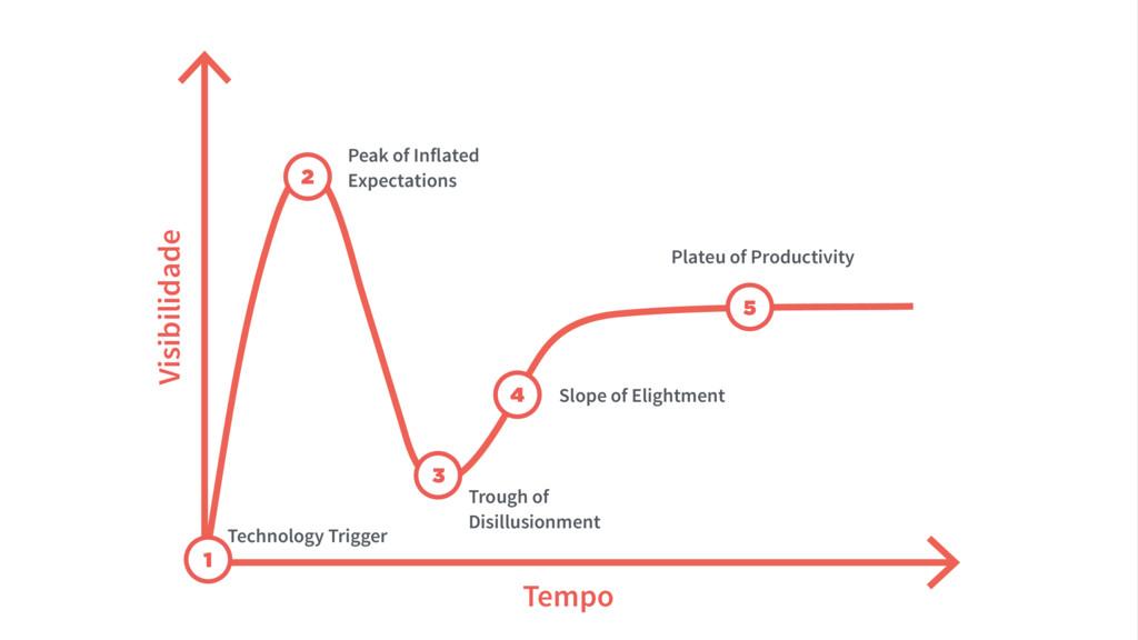 1 2 3 4 5 Visibilidade Tempo Technology Trigger...