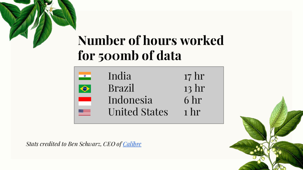 Number of hours worked for 500mb of data India ...