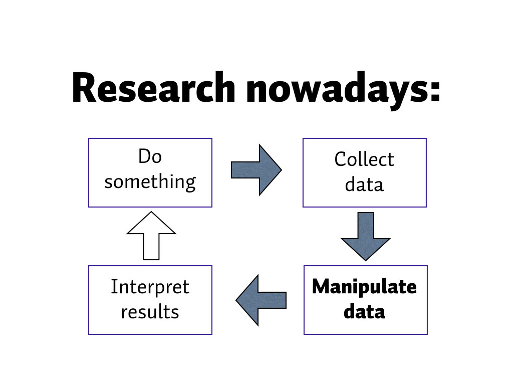 Research nowadays: Do something Collect data Ma...
