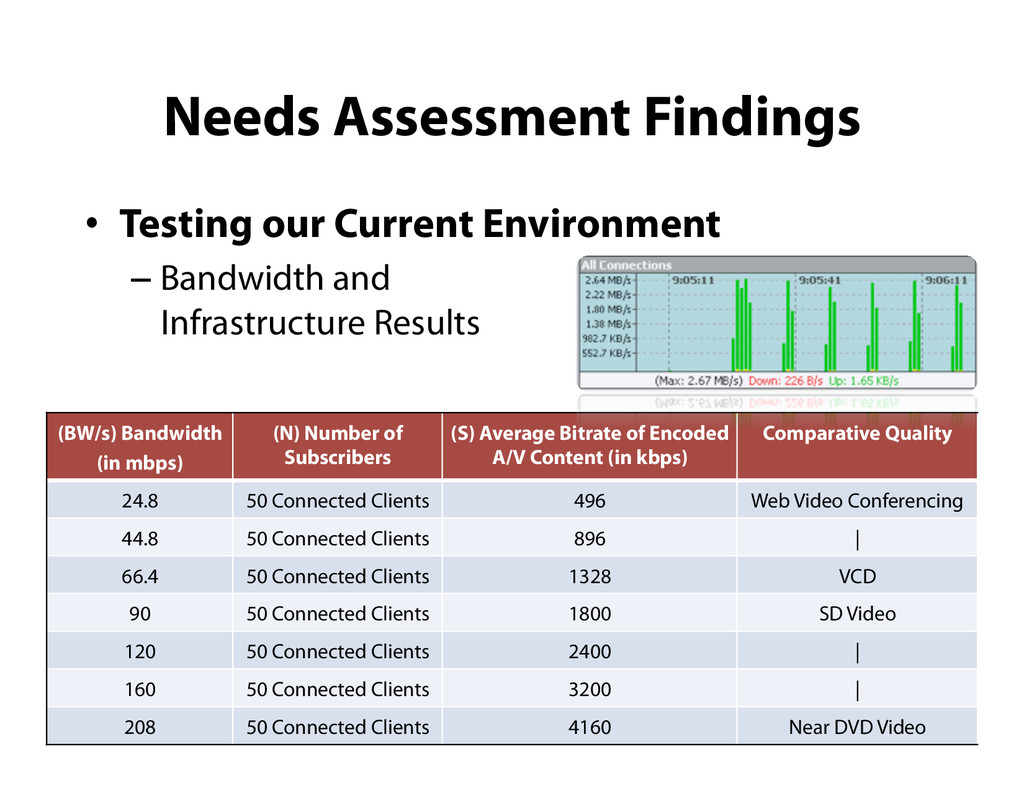 Needs Assessment Findings •  Testing our Curren...