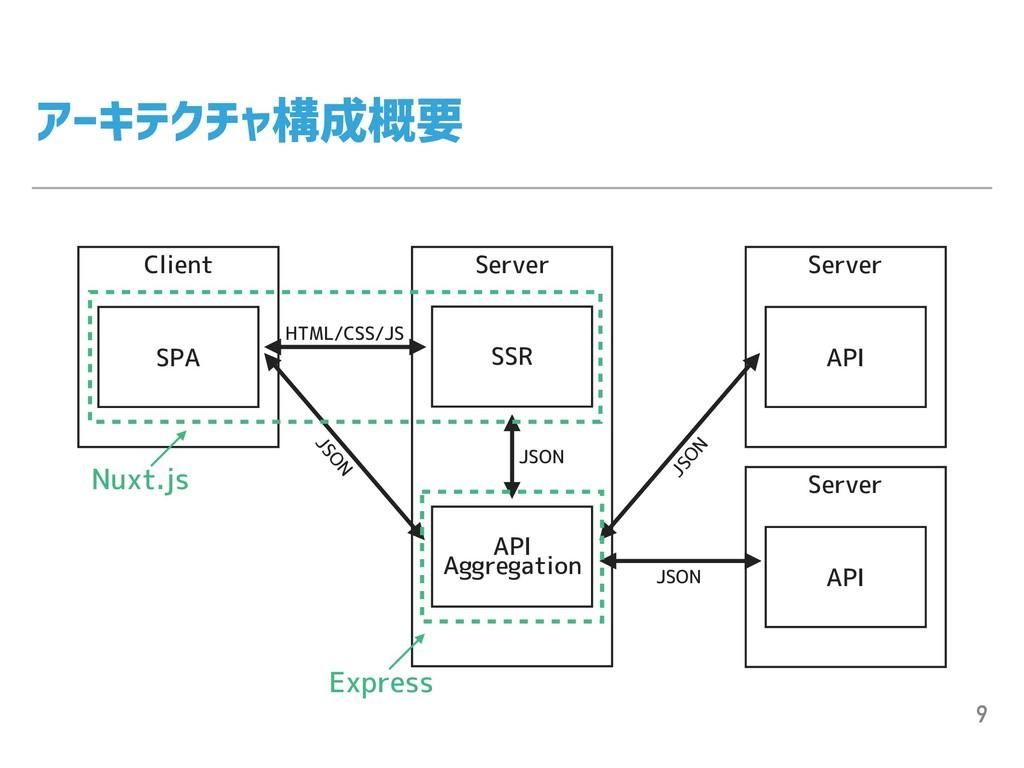 アーキテクチャ構成概要 9 Client SPA Server SSR API Aggrega...