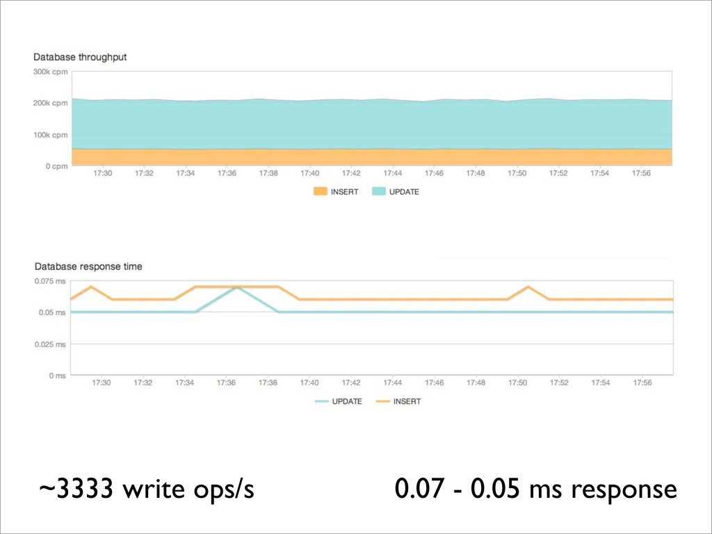 ~3333 write ops/s 0.07 - 0.05 ms response