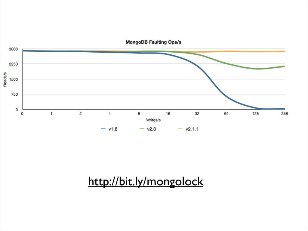 http://bit.ly/mongolock