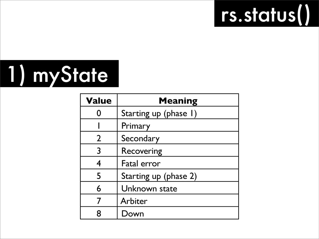 1) myState rs.status() Value Meaning 0 Starting...