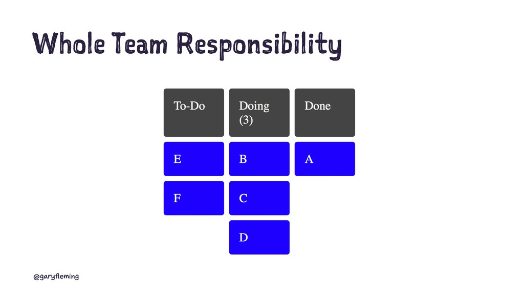 Whole Team Responsibility @garyfleming