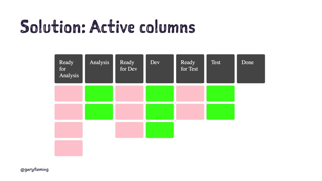 Solution: Active columns @garyfleming