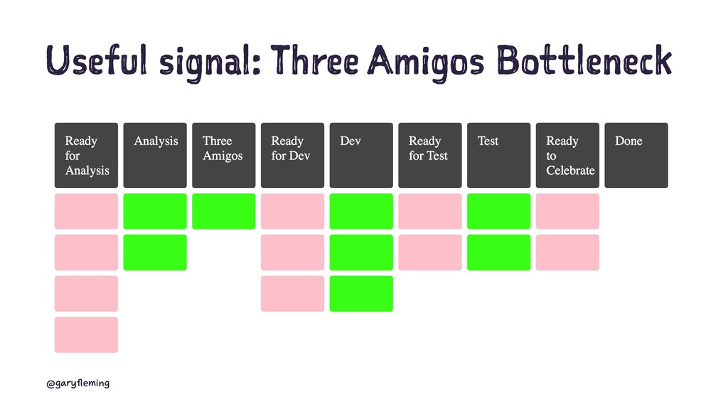 Useful signal: Three Amigos Bottleneck @garyfle...