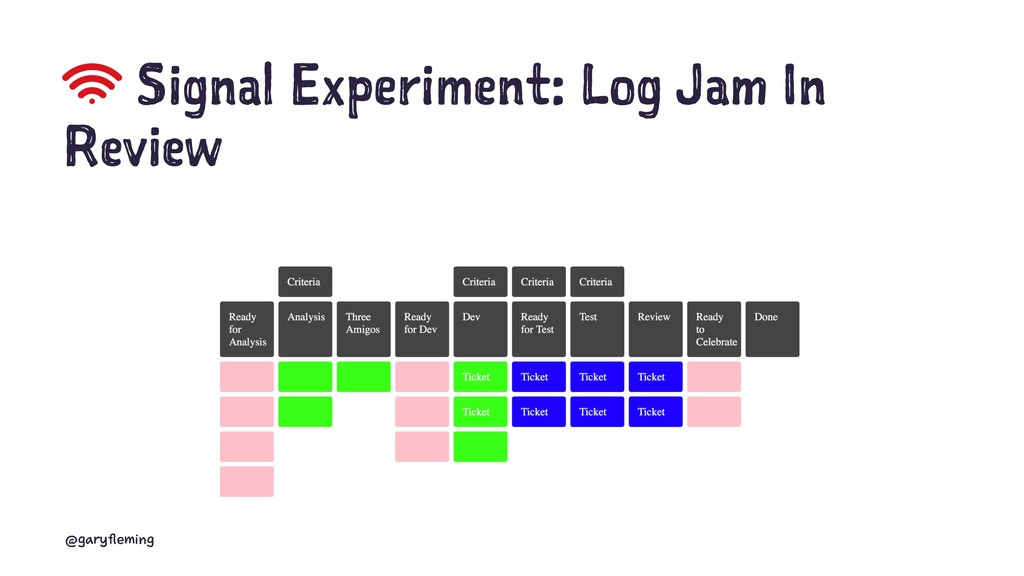 Signal Experiment: Log Jam In Review @garyflemi...