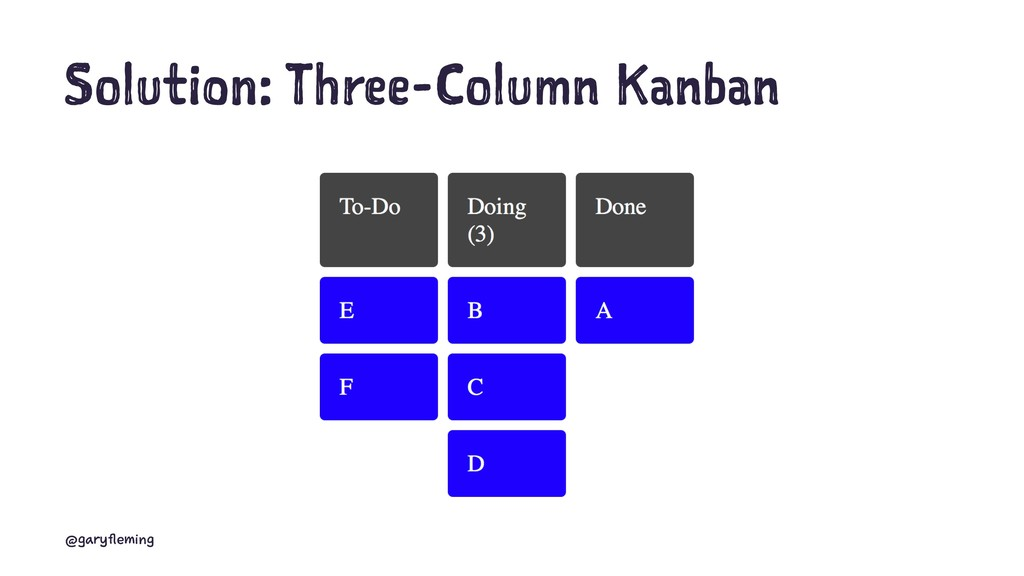 Solution: Three-Column Kanban @garyfleming