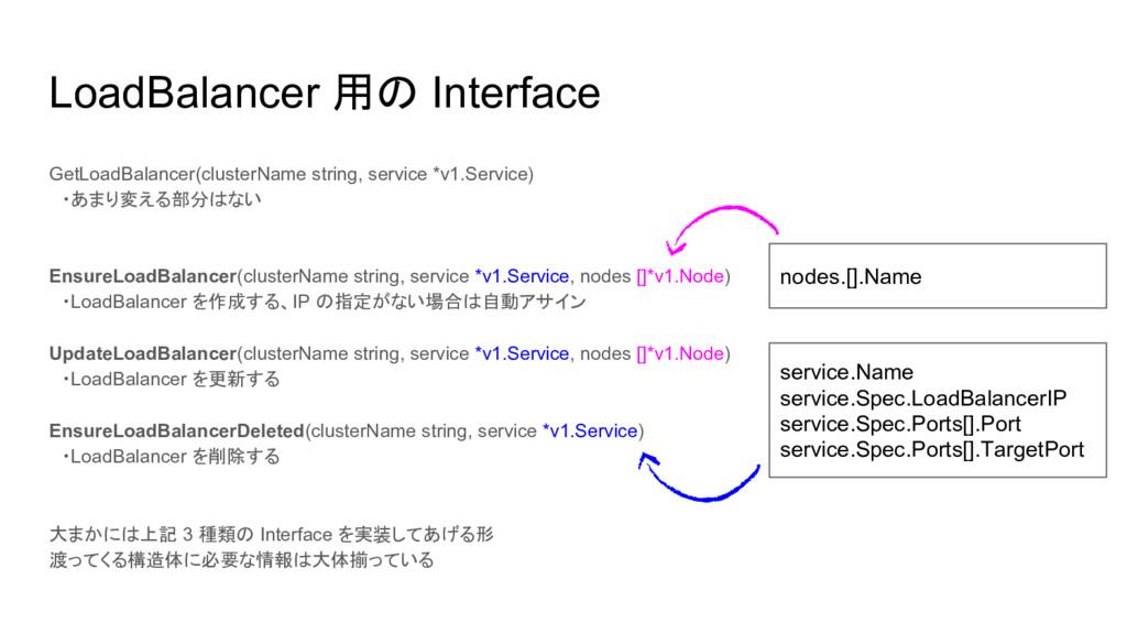 LoadBalancer 用の Interface GetLoadBalancer(clust...