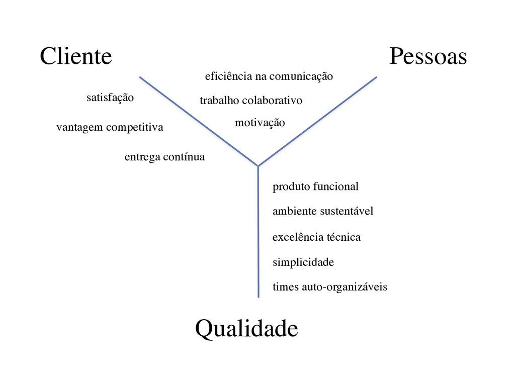 Cliente Pessoas Qualidade satisfação vantagem c...