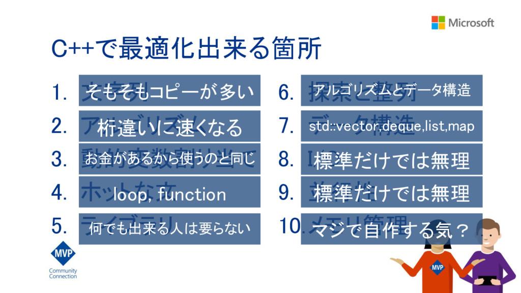 C++で最適化出来る箇所 1. 文字列 2. アルゴリズム 3. 動的変数割り当て 4. ホッ...