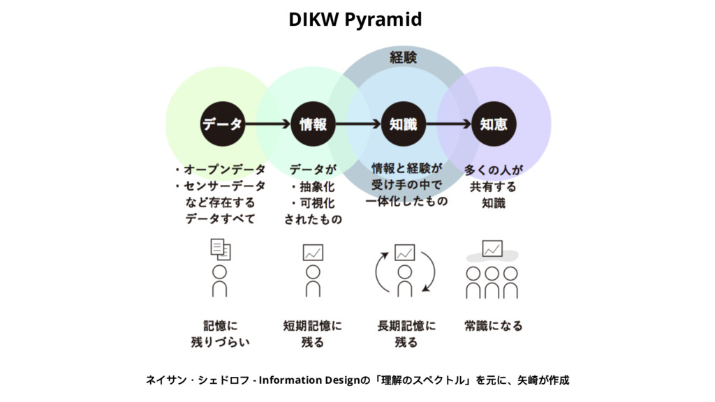 - Information Design DIKW Pyramid