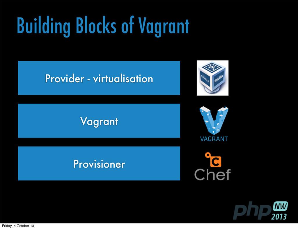 Provider - virtualisation Building Blocks of Va...