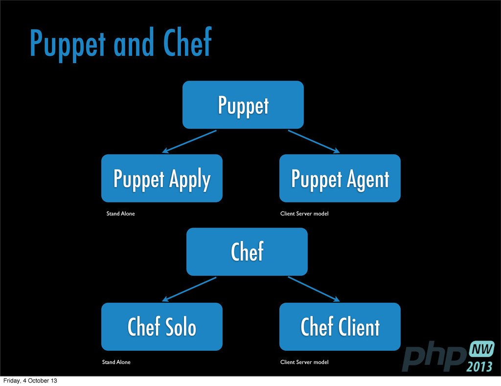 Chef Puppet Puppet and Chef Puppet Apply Stand ...