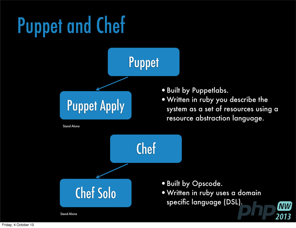 Puppet and Chef Stand Alone Stand Alone •Built ...