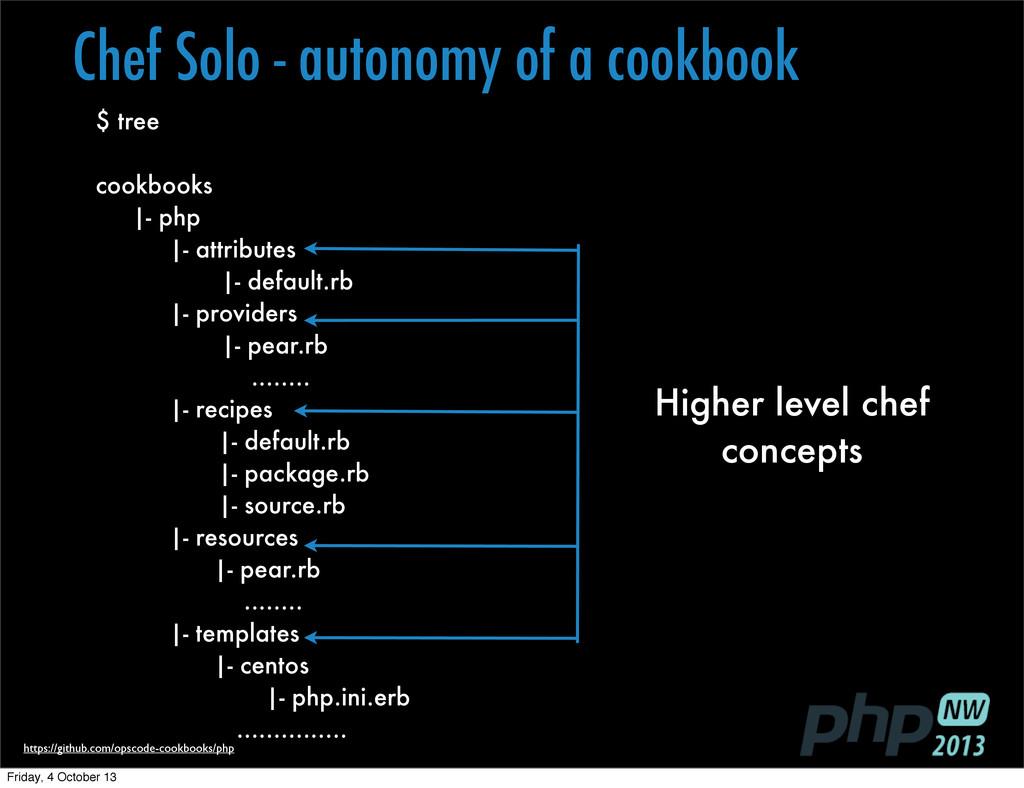 $ tree cookbooks |- php |- attributes |- defaul...