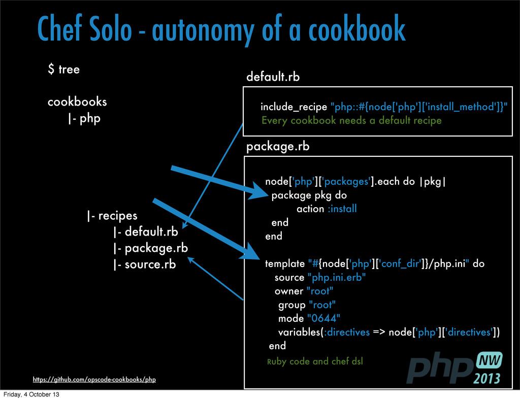 https://github.com/opscode-cookbooks/php $ tree...