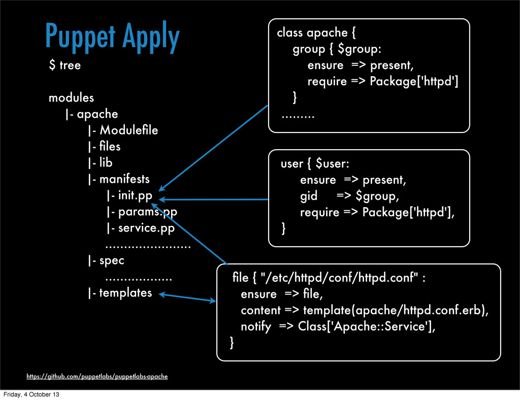 Puppet Apply https://github.com/puppetlabs/pupp...