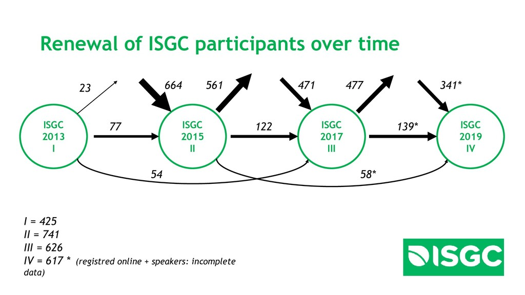Renewal of ISGC participants over time ISGC 201...