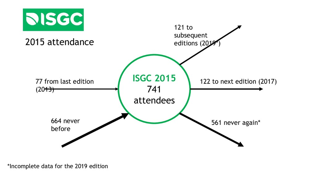 ISGC 2015 741 attendees 77 from last edition (2...