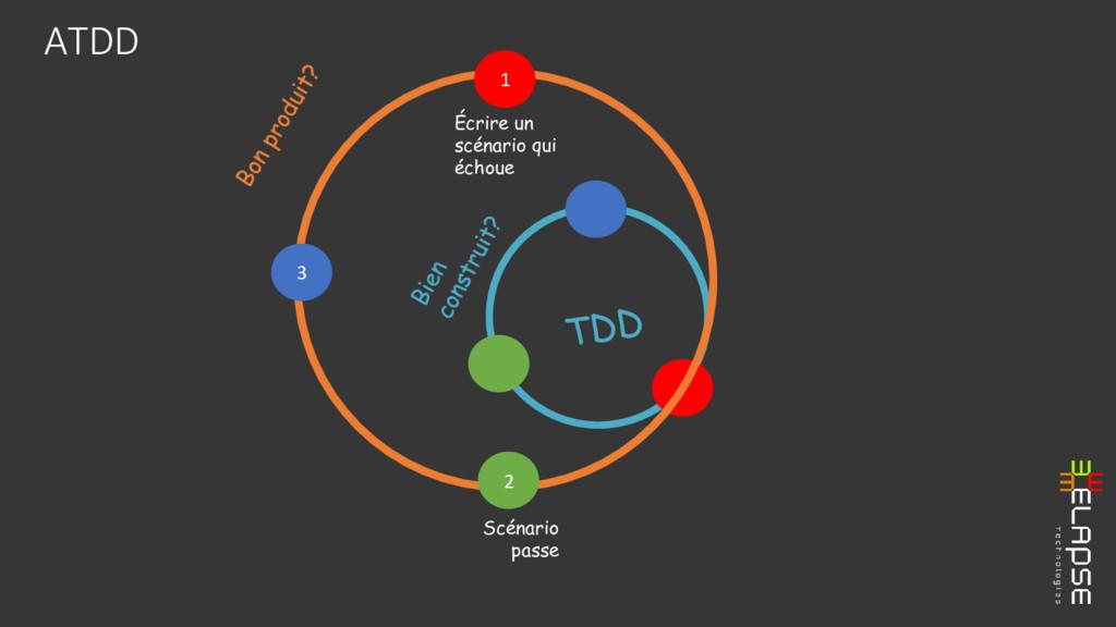 ATDD 1 Écrire un scénario qui échoue 2 Scénario...