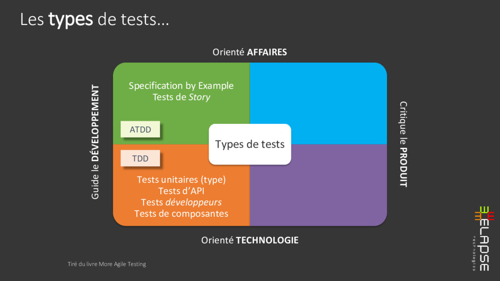 Specification by Example Tests de Story Tests u...