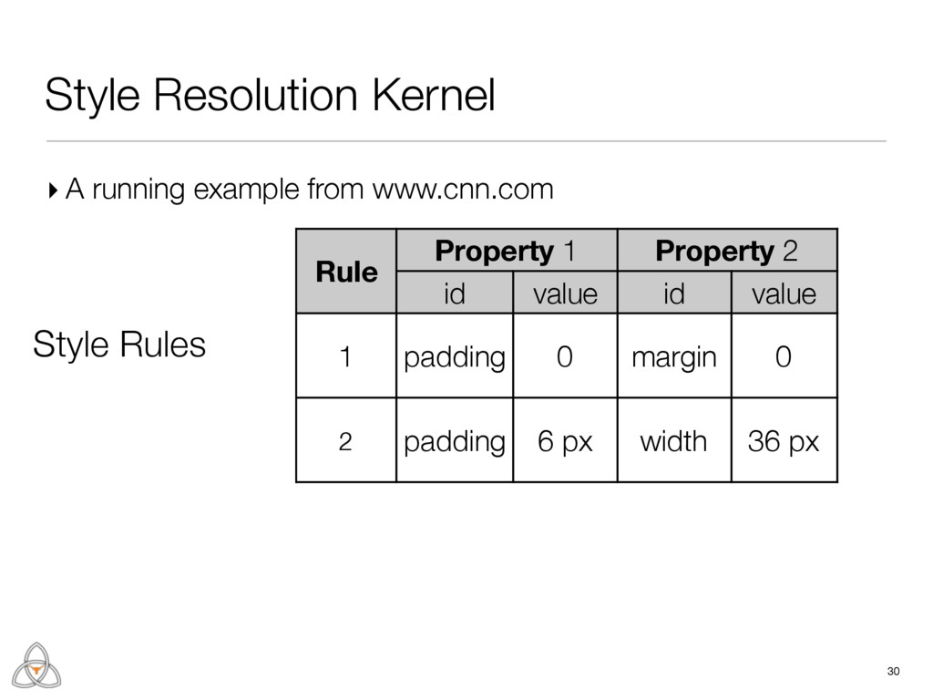 ▸ A running example from www.cnn.com 30 Rule P...