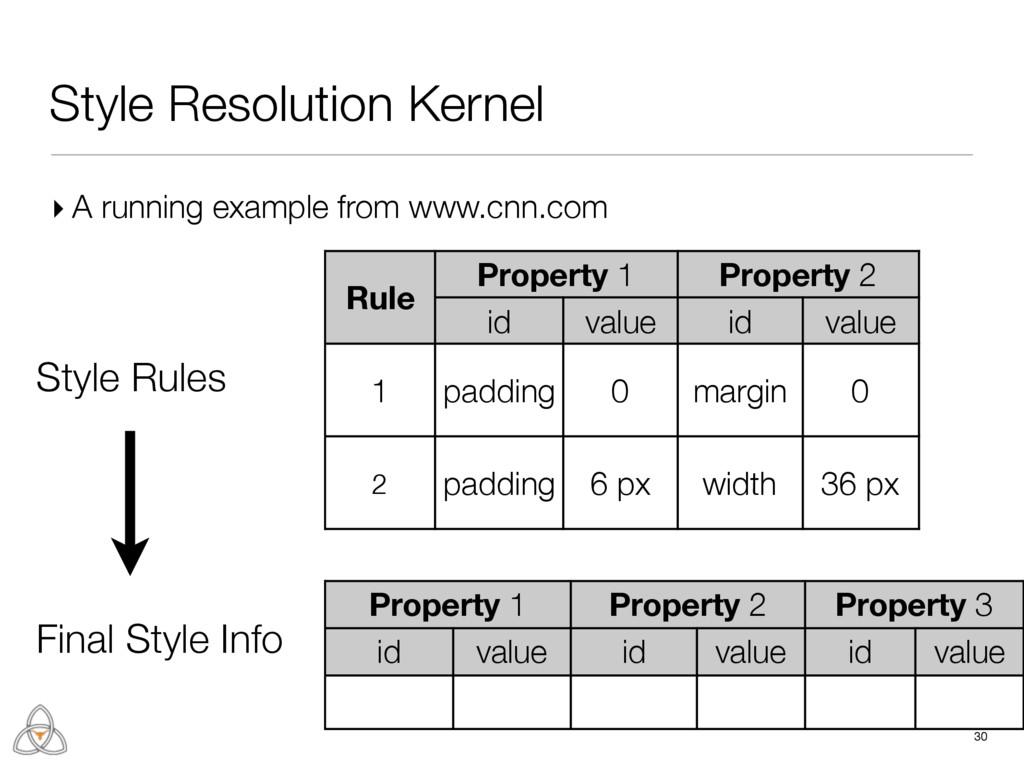 Property 1 Property 2 Property 3 id value id va...