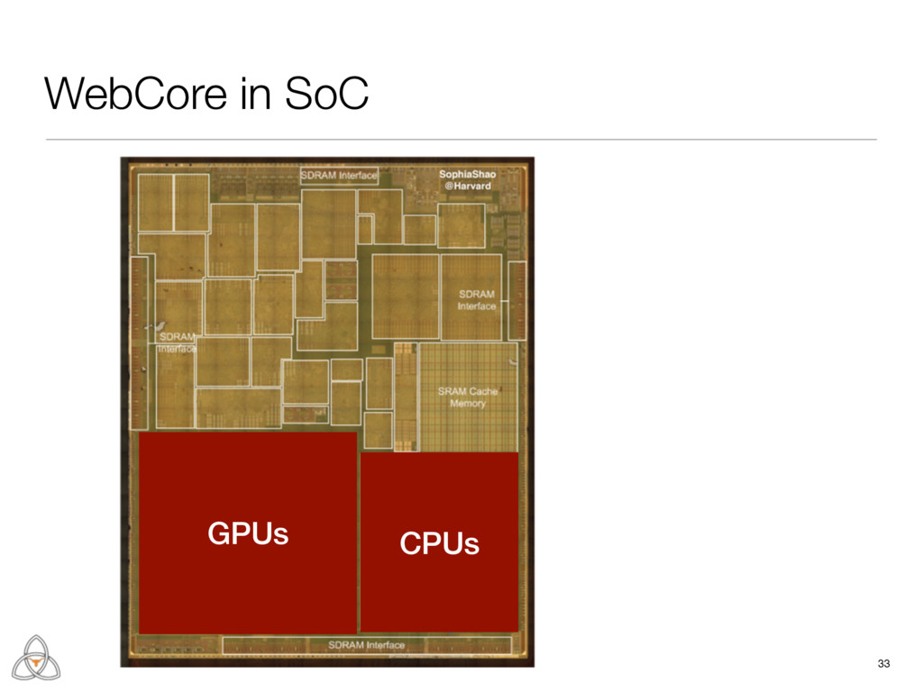 WebCore in SoC 33 CPUs GPUs