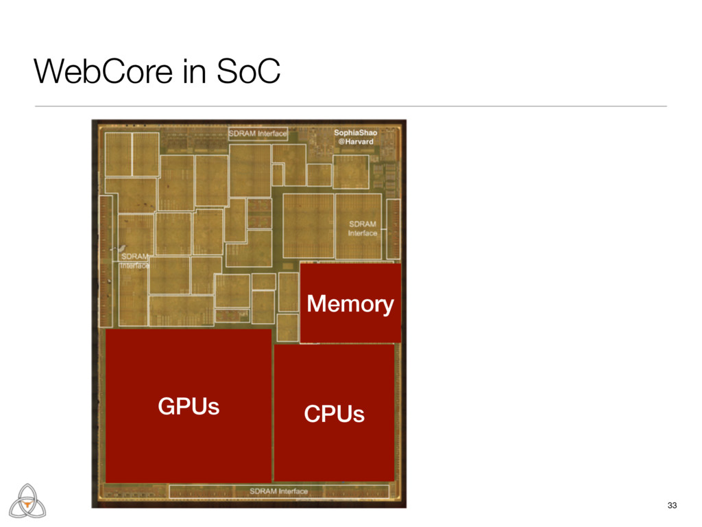WebCore in SoC 33 CPUs GPUs Memory