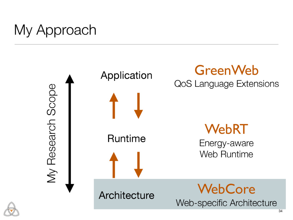 Runtime 34 My Approach Architecture Application...