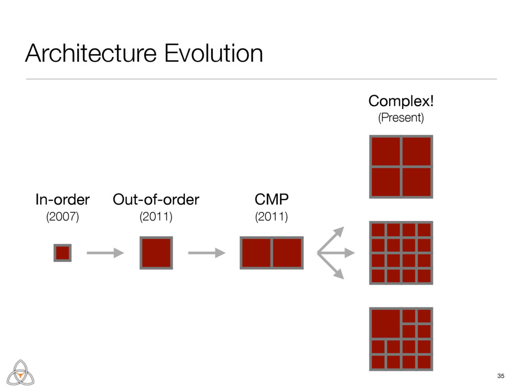 35 Architecture Evolution In-order  (2007) Out-...