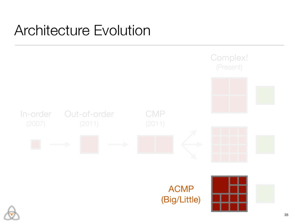 35 Architecture Evolution ACMP  (Big/Little) In...