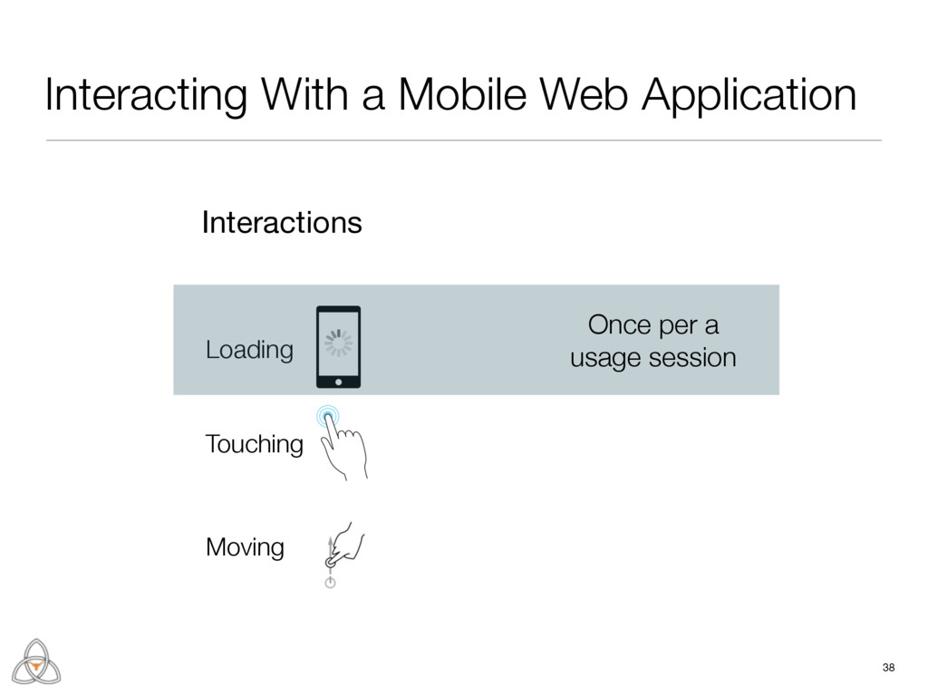 Interacting With a Mobile Web Application 38 Lo...