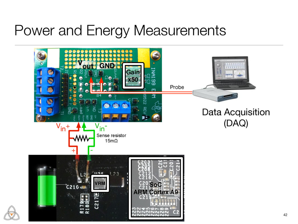 Power and Energy Measurements 42 + - Vin+ Vin- ...