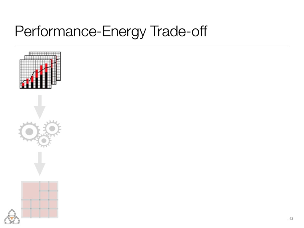 Performance-Energy Trade-off 43