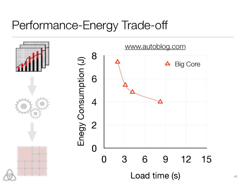 Enegy Consumption (J) 0 2 4 6 8 Load time (s) 0...