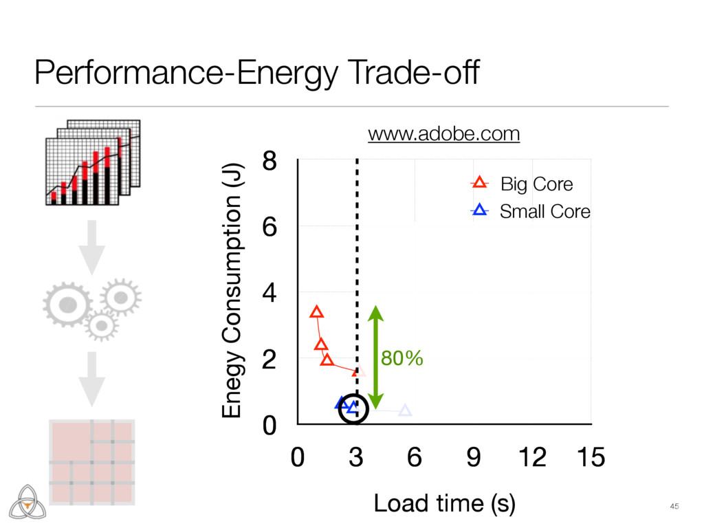 0 2 4 6 8 0 3 6 9 12 15 Small Core Enegy Consum...