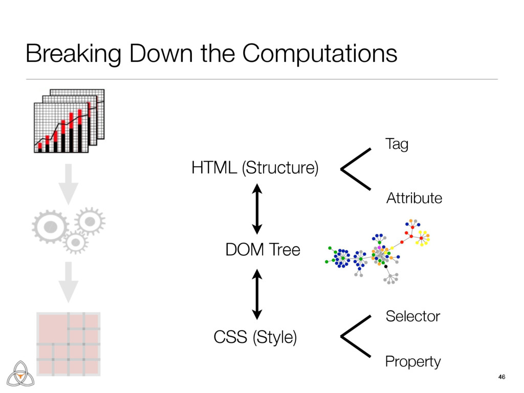 46 Breaking Down the Computations DOM Tree Tag ...